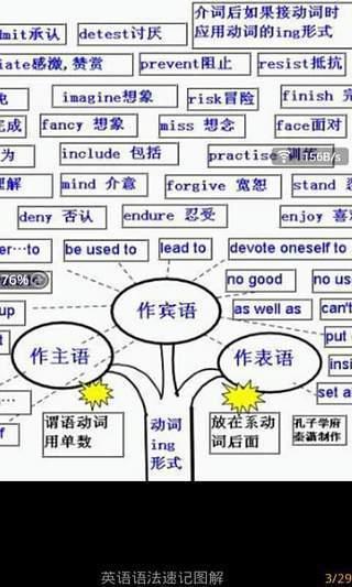 不抽象谈英语法则,系统归纳各类语法结构供读者灵